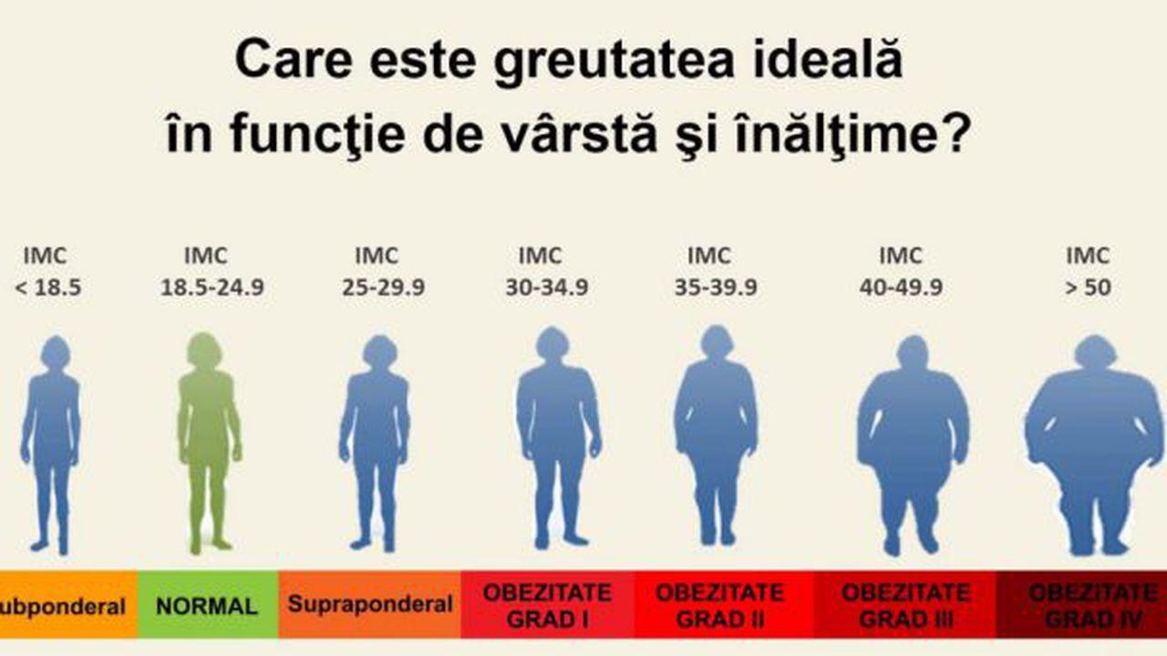 articole de cercetare în greutate)